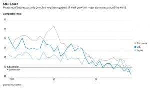 Slowing Business Activity