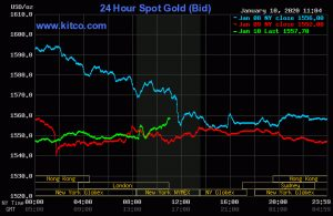 Gold Jumps in Economy