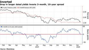 inverting yield curve