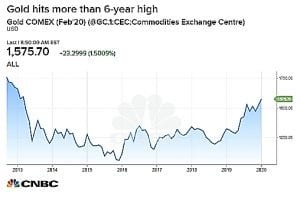 Gold Surges to 6 Year High