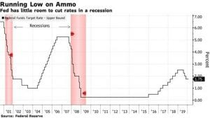 Powell Suggests the Fed May Lack Ammo to Combat Next Recession