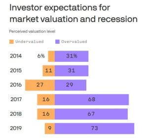 Investors see stocks overvalued, recession looming