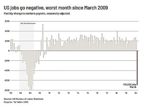 worst month since march 2009