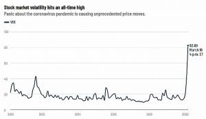 Stock Market Volatility has Hit an All Time High