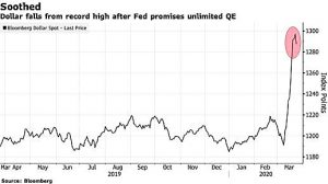 dollar falls from record high
