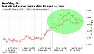 spot gold and futures fell apart