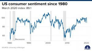 Consumer sentiment since 1980
