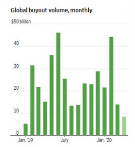 global buyout volume monthly