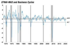 business cycles graph