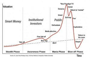 valuation versus time graph