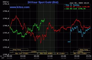 24 hours spot gold