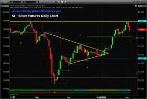 Silver Futures Daily Chart