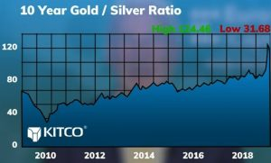 10 year gold/silver ratio