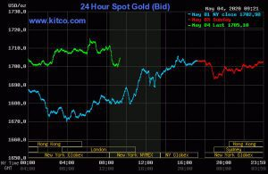 gold and silver gains