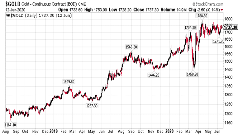 Gold Price Chart During Pandemic