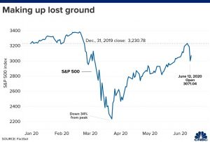 making up lost ground chart