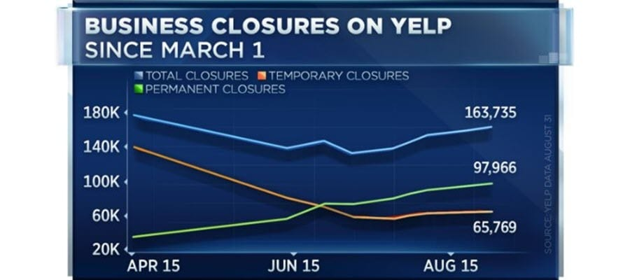 Yelp Permanent Business Closings