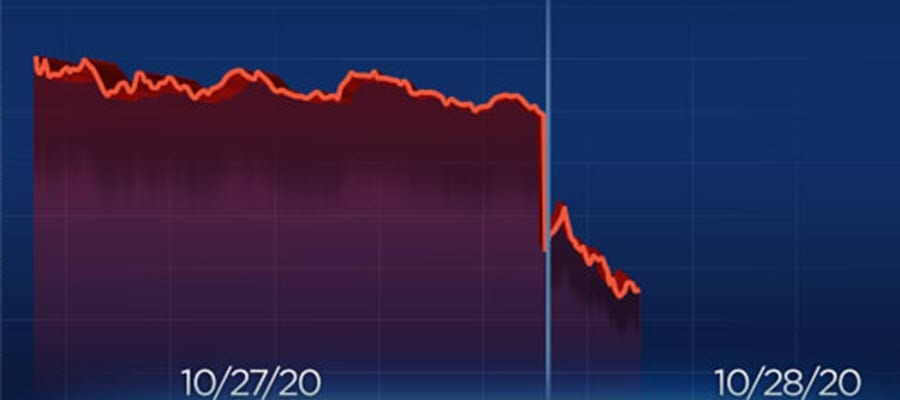 Dow sinks 800 points as investors fear rise in coronavirus cases could halt the economic recovery