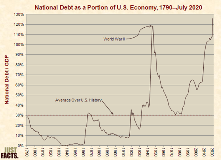 National Debt as a Portion of U.S. Economy