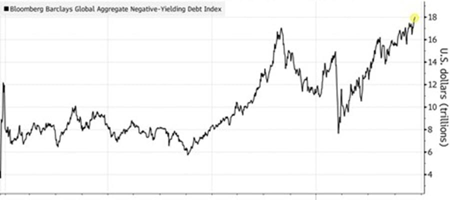 Global supply of bonds with negative yields hits record 18 trillion
