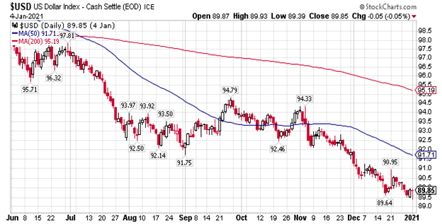 Is the US Dollar Losing Value?