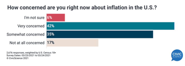 Concerned About Inflation 1