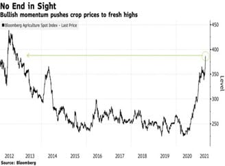 Crop Prices to Fresh Highs